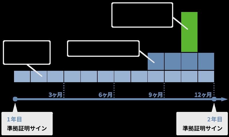 従来型の準拠による担当者様の業務量イメージ